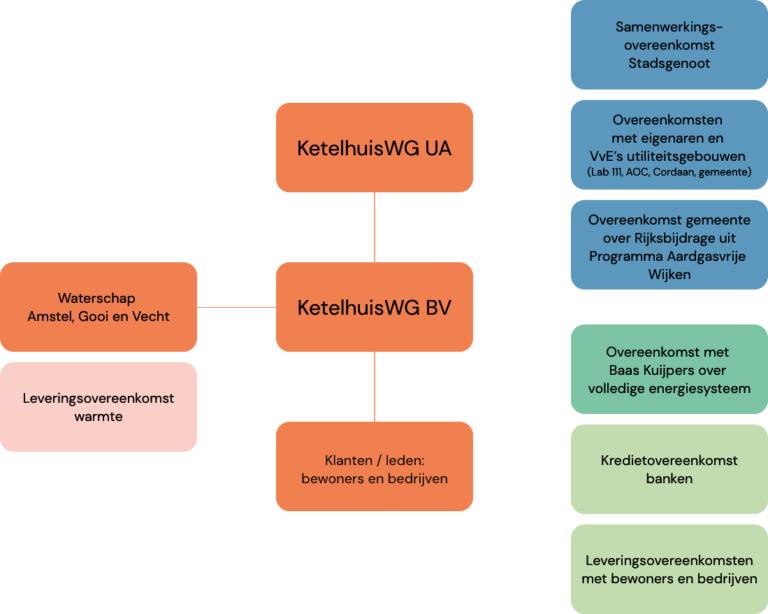 KetelhuisWG-organisatie-map